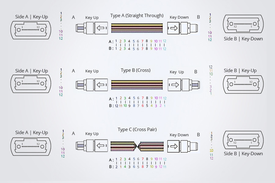 three-types-mtp-mpo-trunk-cable