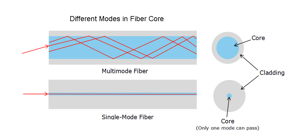 Multimode fiber cable and single-mode fiber cable
