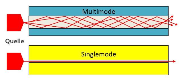Singlemode vs multimode kabel
