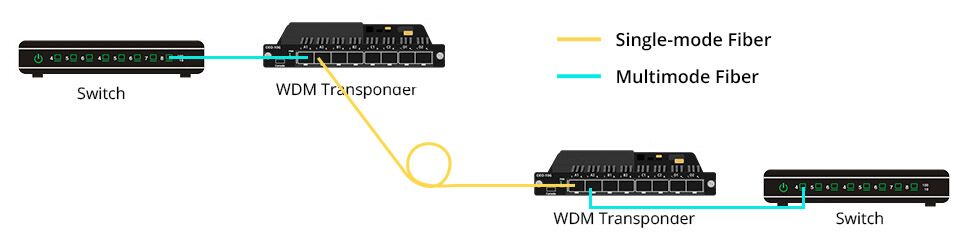 Convert multimode to single-mode fiber