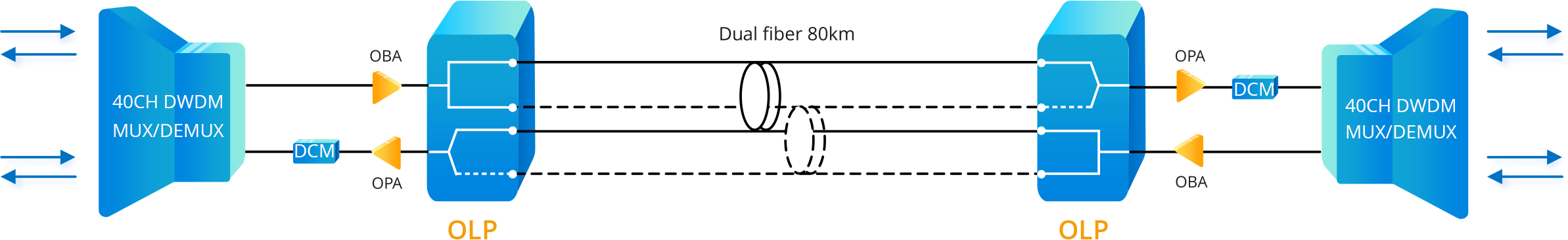 optical line protection