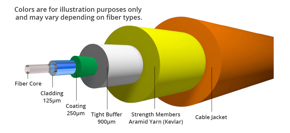 optical fiber cable cutaway