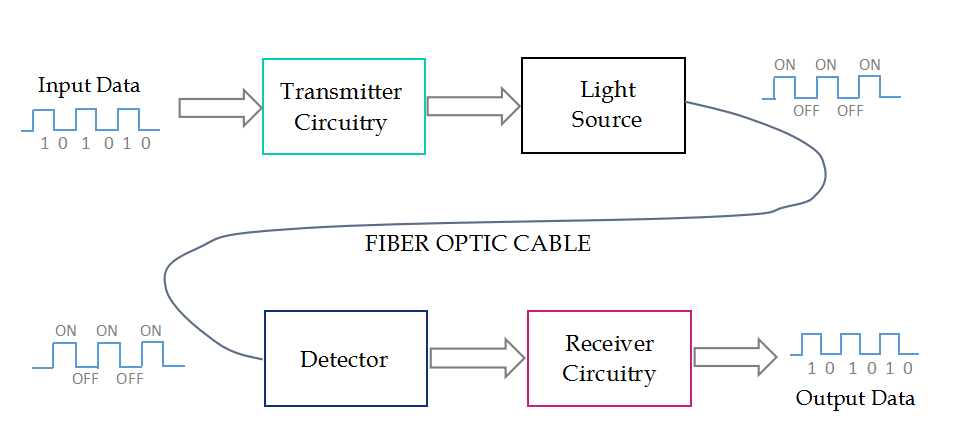 fibre optic transmission basic