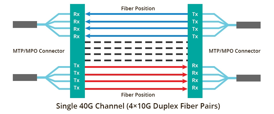 parallel-transmission-for-40G-and-beyond