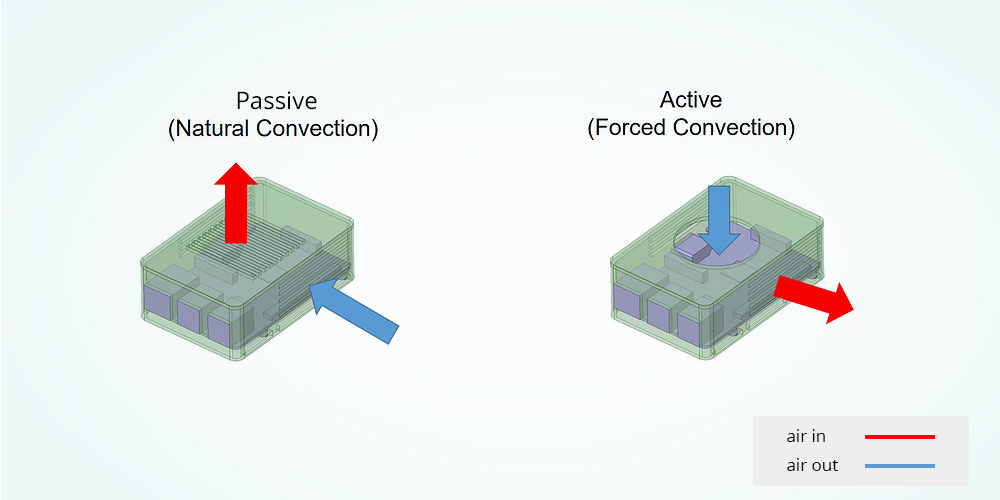 passive-active-cooling