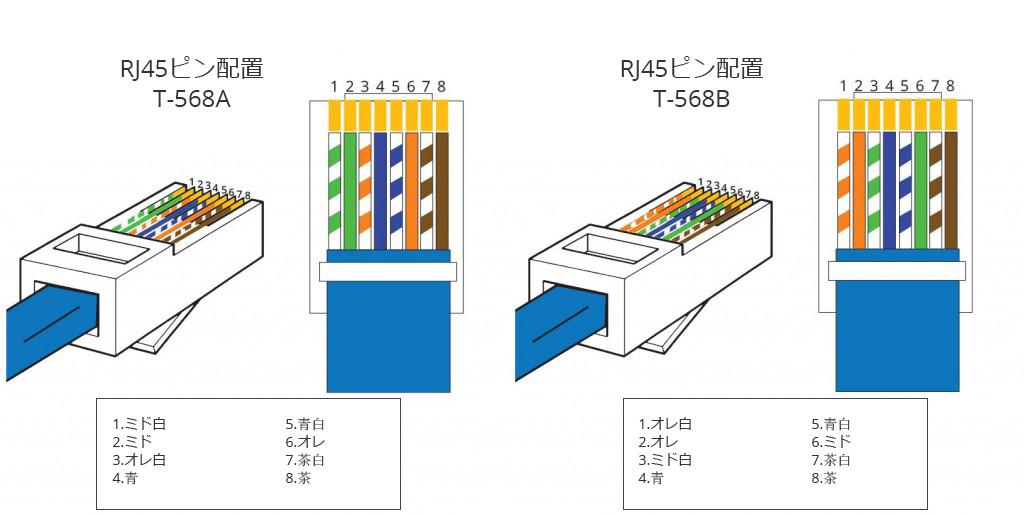 T568AとT568Bの配線基準