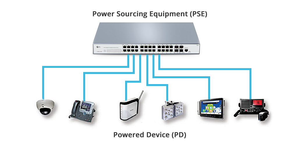 PSE and PD interconnection