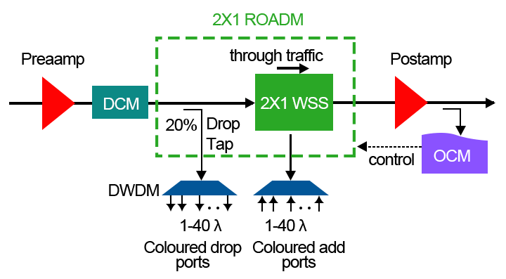 Figure 3:The Principle of ROADM