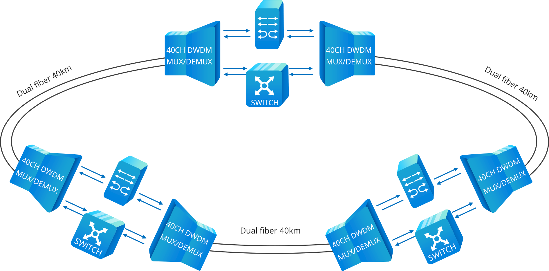 ring network protection