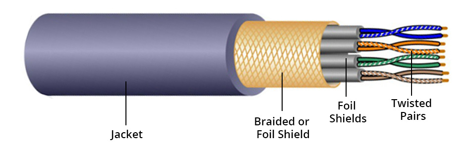 shielded twisted pair construction