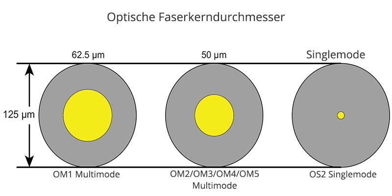 singlemode multimode