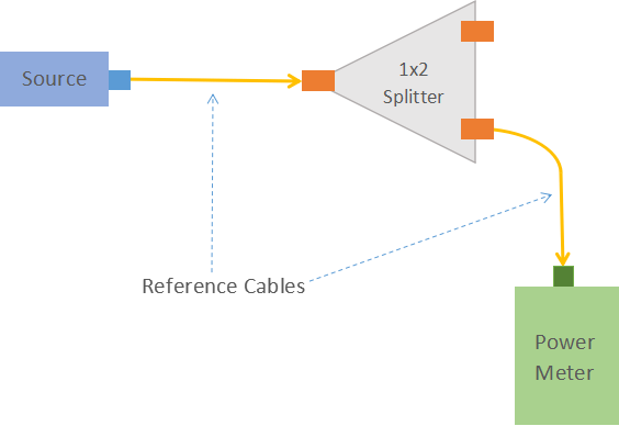 Optical splitter test 1