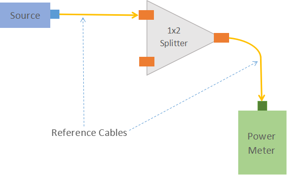 Optical splitter test 2