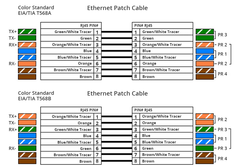 Two Pair Ethernet Cable Wiring Diagram on ethernet cat5 diagram, ethernet connector diagram, ethernet pins, ethernet cable drawing, ethernet cable chart, ethernet cable color code standards, ethernet cable coil, ethernet 568a, ethernet cable power, ethernet cable tutorial, ethernet cable arrangement, ethernet house wiring, ethernet cable connector, ethernet connection diagram, ethernet cable data sheet, ethernet wall outlet cable box, ethernet crossover cable, ethernet rj45 wiring-diagram, ethernet cable connection, ethernet cable distributor,
