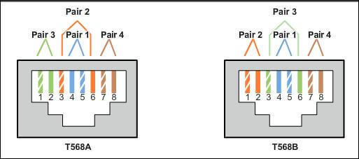 Cat5 Vs Cat6 Wiring Diagram from img-en.fs.com