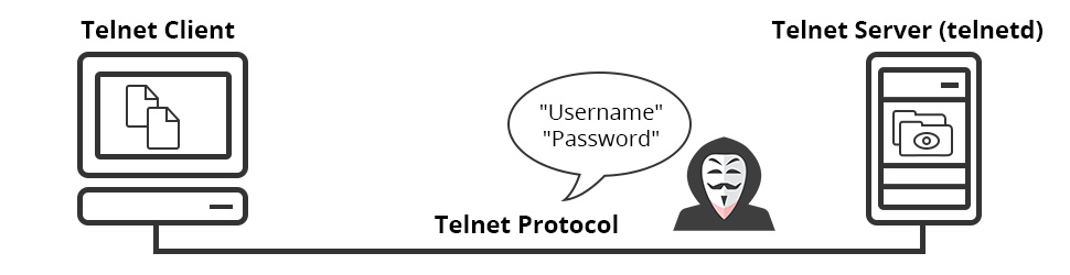 Telnet client and server
