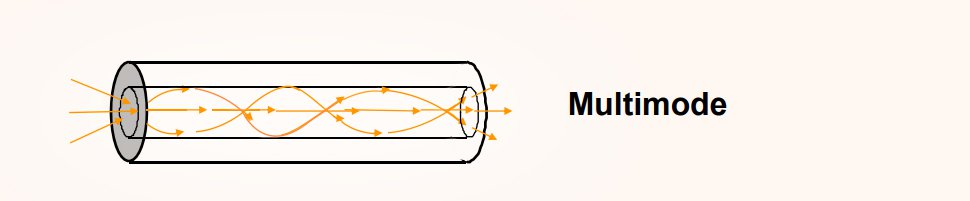 The Core of a Multimode Fiber