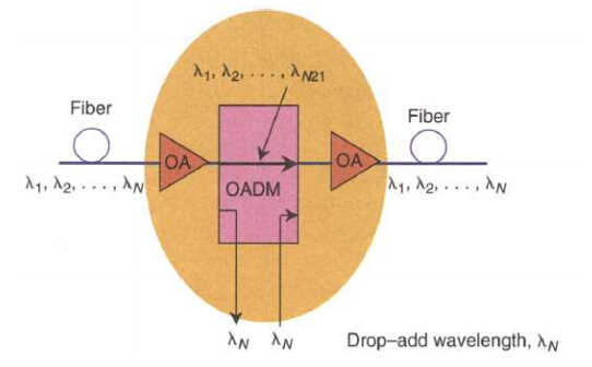 Figure 2:the function of OADM