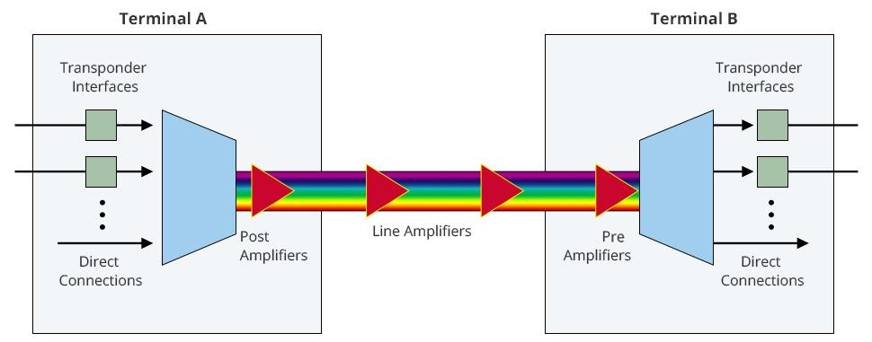 Schematic diagram of a fiber optic transponder
