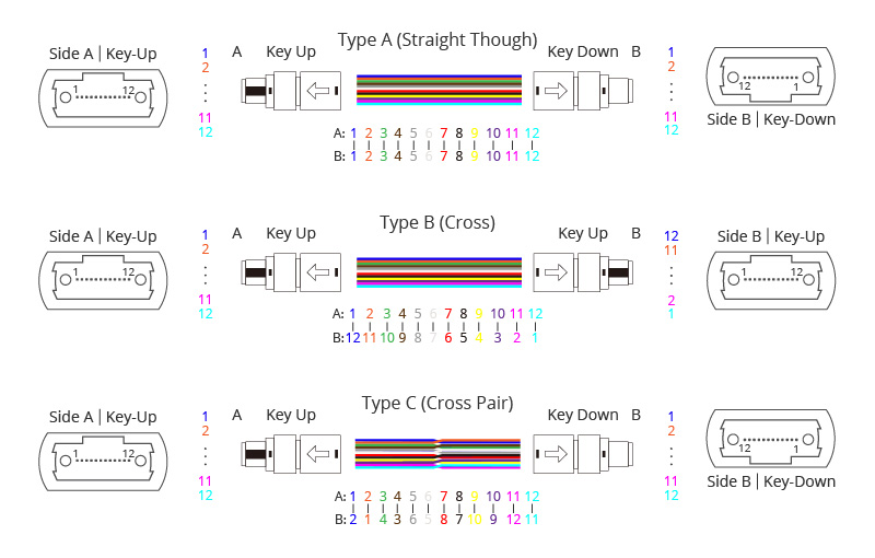 three-types-mtp-mpo-trunk-cables