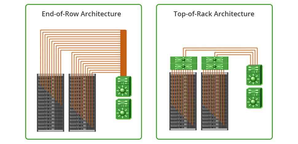 EoR architecture vs. ToR architecture
