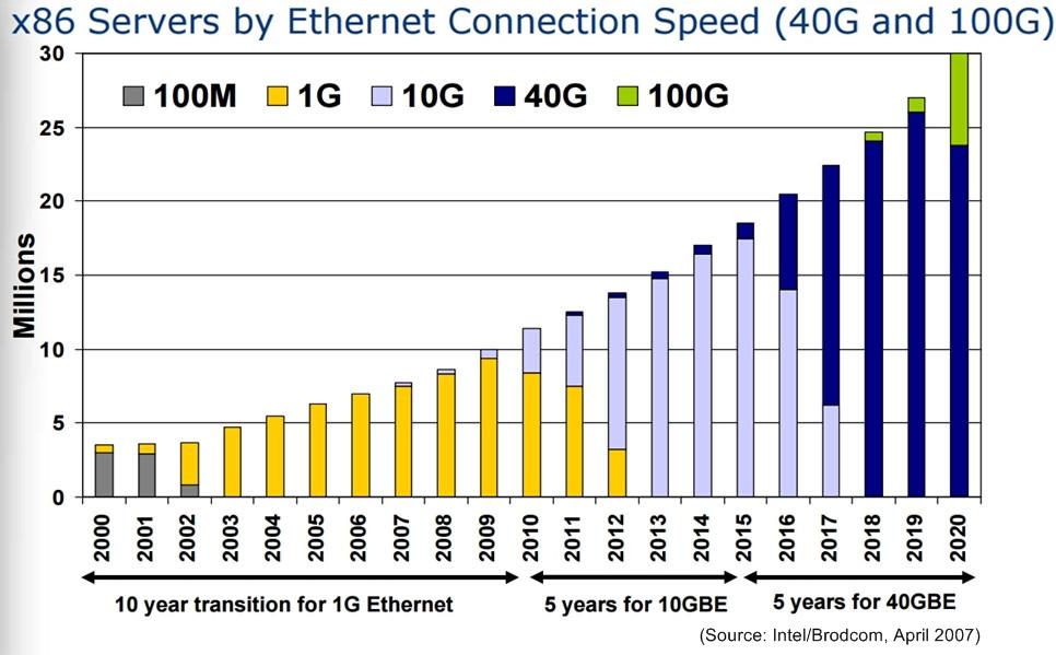 Adoption of 10G, 40G, 100G Ethernet in Data Center
