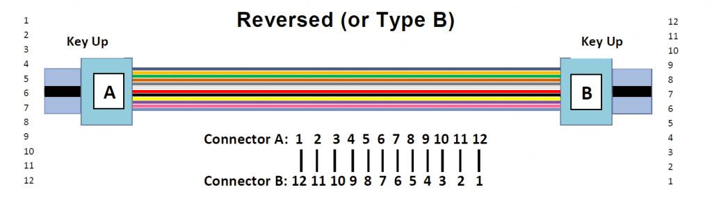 MPO trunkkabel Typ B