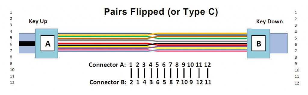 MPO trunkkabel Typ C