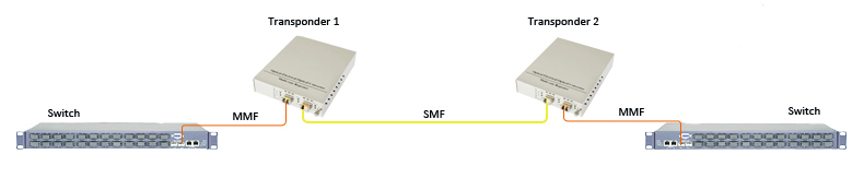WDM transponder for MMF-to-SMF conversion