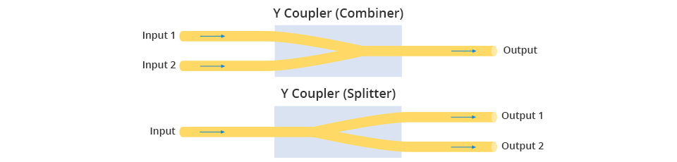 How Do Different Fiber Optic Couplers Work? | FS - Fiberstore
