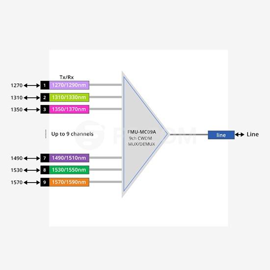 CWDM Mux Demux fibra única con 9 canales 1270-1590nm, lado A, módulo plug-in, LC/UPC