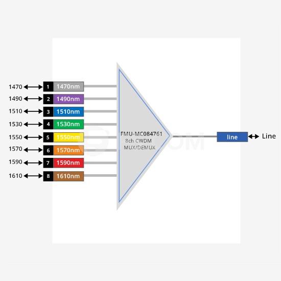 8-Kanale CWDM-Multiplexer, FMU Plug-in Module, LC/UPC 1470-1610nm Doppelfaser