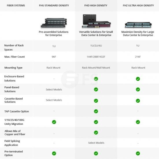 升级版 2U 288芯 抽屉式高密度光纤配线箱,空机箱