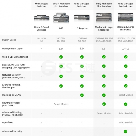 S5850-32S2Q  32口 L2/L3 数据中心Leaf交换机(32*10G+2*40G Uplinks)  ,5年质保