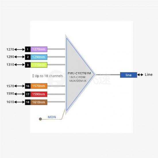 18通道 1270-1610nm CWDM粗波分复用器&解复用器 1U机架式