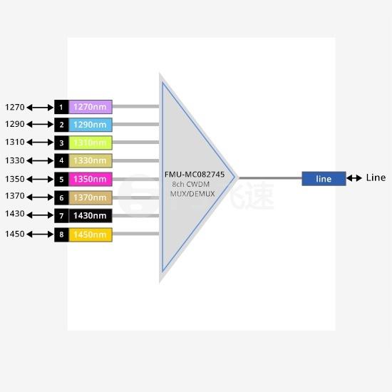 8通道 1270-1450nm CWDM粗波分复用器&解复用器 插入式