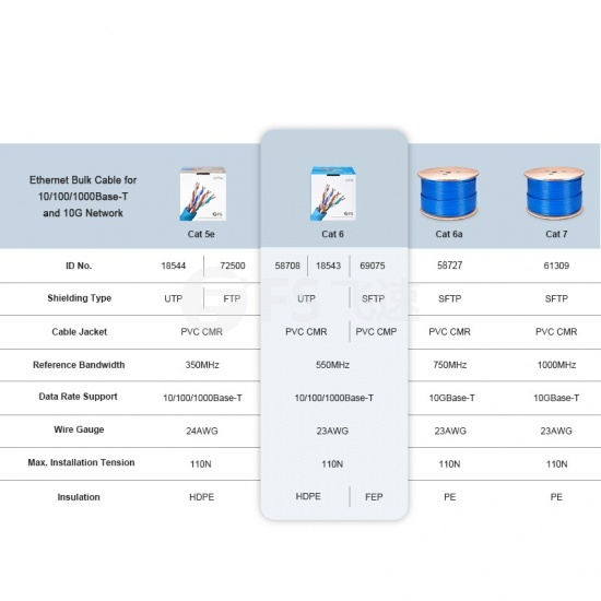 305m Cat6六类非屏蔽(UTP)网线-蓝色- PVC CMR