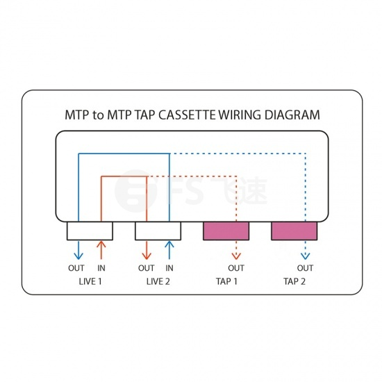 4xMTP(母头) 多模OM4 高密度无源光纤配线盒TAP ,50/50分光比