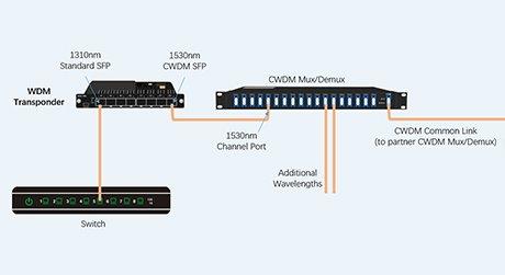 https://img-en.fs.com/images/solution/fiber-optic-transponder-(oeo)-in-wdm-system.jpg