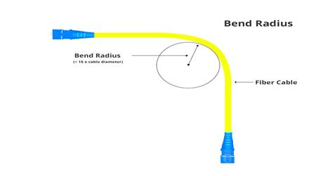 https://img-en.fs.com/images/solution/minimum-bend-radius-fiber-cable.jpg