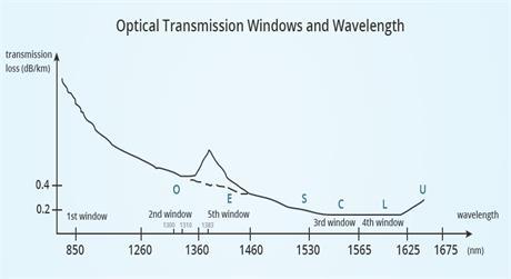 https://img-en.fs.com/images/solution/optical-transmission-windows-and-wavelength-1.jpg