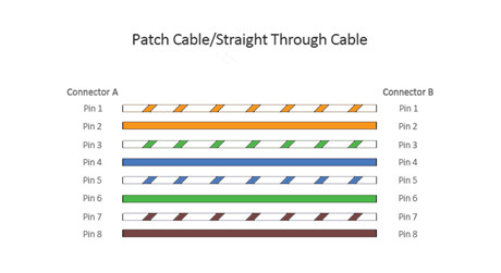 https://img-en.fs.com/images/solution/patch-cable-wiring-scheme.jpg