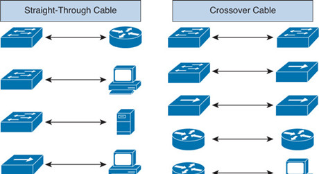 https://img-en.fs.com/images/solution/straight-through-or-crossover-cable.jpg