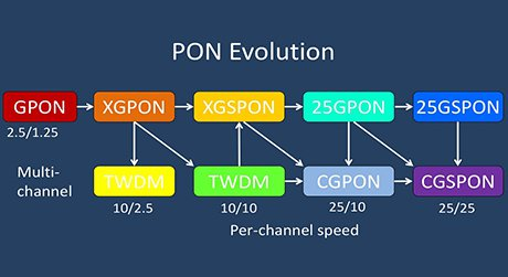 https://img-en.fs.com/images/solution/wdm-pon-versus-gpon-and-xg-pon.jpg