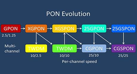 https://img-en.fs.com/images/solution/wdm-pon-vs-gpon-vs-xg-pon.jpg