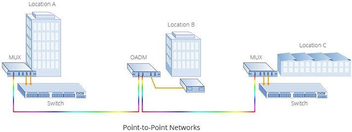 Fs Optical_Transport_Network_08.jpg